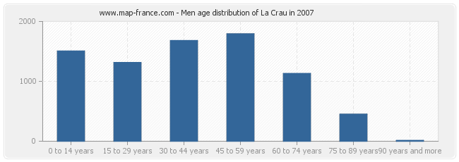 Men age distribution of La Crau in 2007