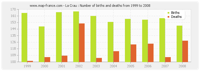 La Crau : Number of births and deaths from 1999 to 2008