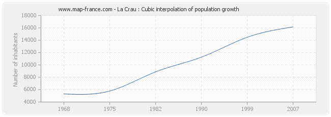 La Crau : Cubic interpolation of population growth