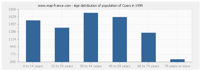 Age distribution of population of Cuers in 1999