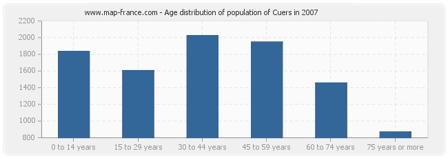Age distribution of population of Cuers in 2007