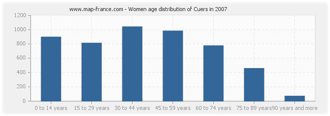 Women age distribution of Cuers in 2007