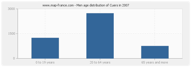 Men age distribution of Cuers in 2007