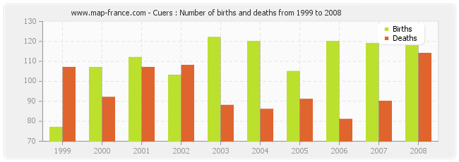 Cuers : Number of births and deaths from 1999 to 2008