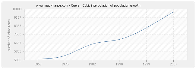 Cuers : Cubic interpolation of population growth