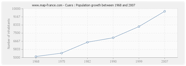 Population Cuers