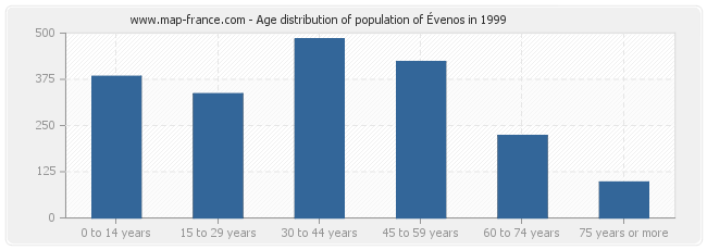 Age distribution of population of Évenos in 1999