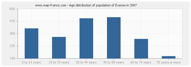 Age distribution of population of Évenos in 2007