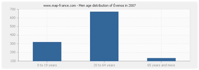 Men age distribution of Évenos in 2007