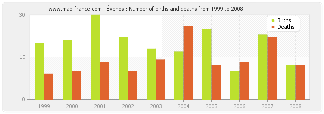 Évenos : Number of births and deaths from 1999 to 2008