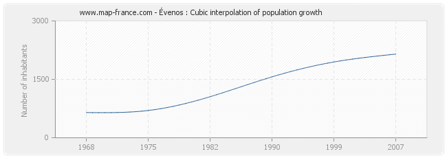 Évenos : Cubic interpolation of population growth