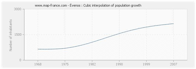 Évenos : Cubic interpolation of population growth