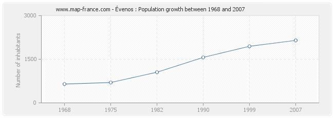 Population Évenos