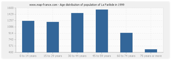 Age distribution of population of La Farlède in 1999