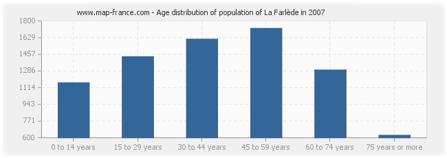 Age distribution of population of La Farlède in 2007