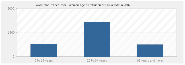 Women age distribution of La Farlède in 2007
