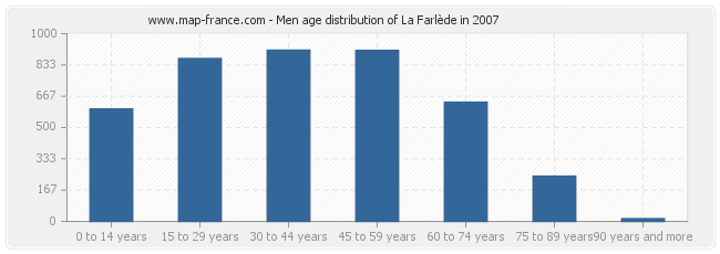 Men age distribution of La Farlède in 2007
