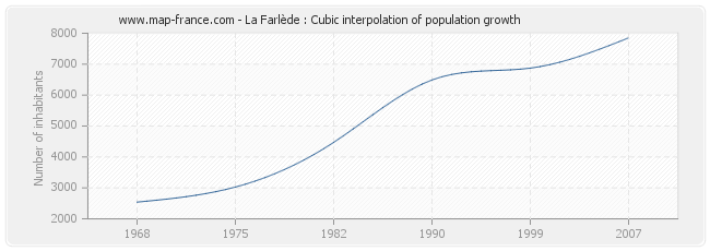 La Farlède : Cubic interpolation of population growth