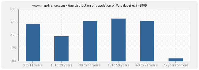 Age distribution of population of Forcalqueiret in 1999