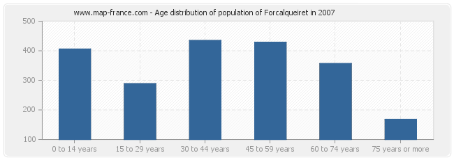 Age distribution of population of Forcalqueiret in 2007
