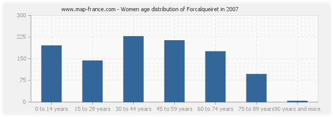 Women age distribution of Forcalqueiret in 2007