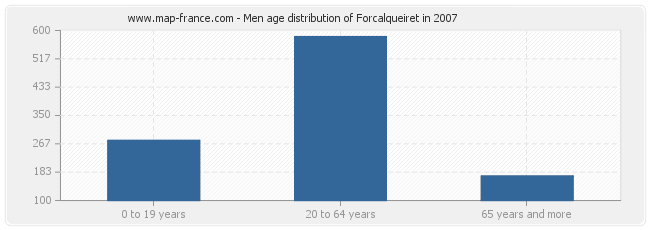 Men age distribution of Forcalqueiret in 2007