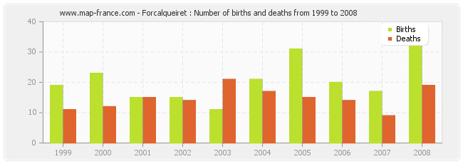 Forcalqueiret : Number of births and deaths from 1999 to 2008
