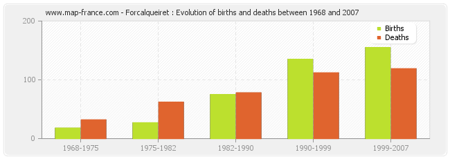 Forcalqueiret : Evolution of births and deaths between 1968 and 2007