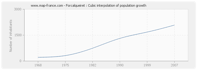 Forcalqueiret : Cubic interpolation of population growth