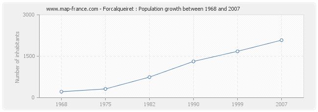 Population Forcalqueiret