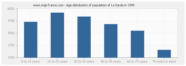 Age distribution of population of La Garde in 1999