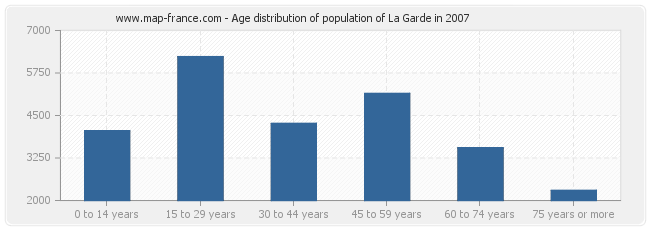 Age distribution of population of La Garde in 2007