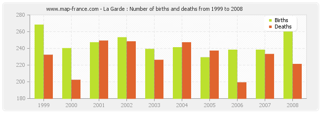 La Garde : Number of births and deaths from 1999 to 2008