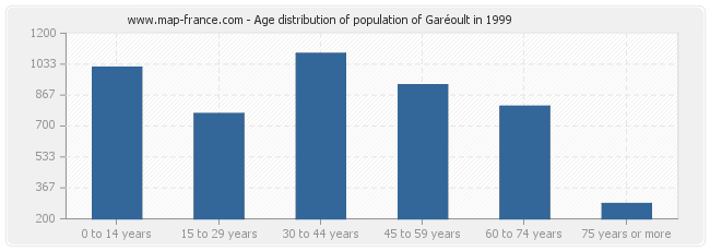 Age distribution of population of Garéoult in 1999