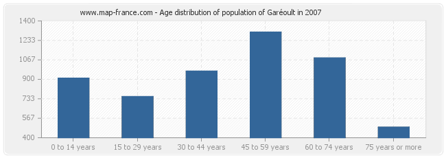 Age distribution of population of Garéoult in 2007