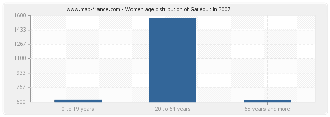 Women age distribution of Garéoult in 2007