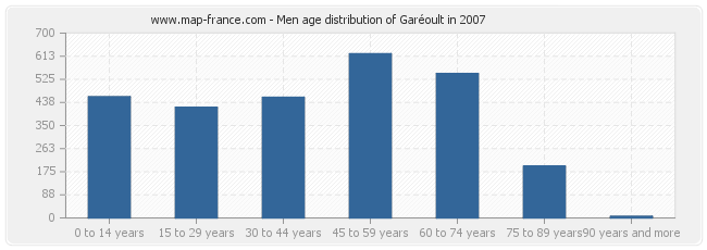 Men age distribution of Garéoult in 2007