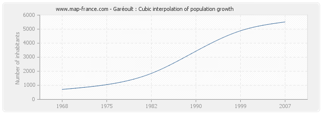 Garéoult : Cubic interpolation of population growth