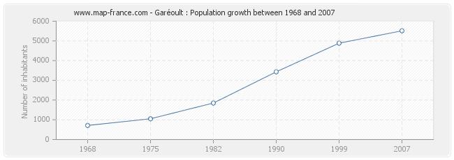 Population Garéoult