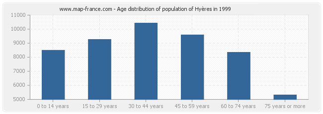 Age distribution of population of Hyères in 1999