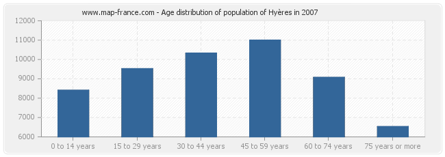 Age distribution of population of Hyères in 2007