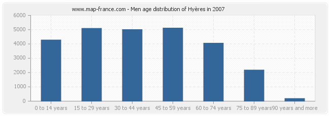 Men age distribution of Hyères in 2007