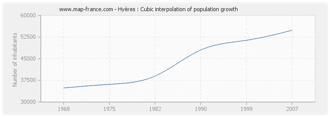 Hyères : Cubic interpolation of population growth