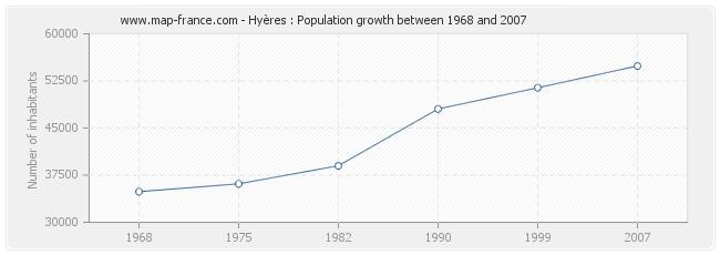 Population Hyères