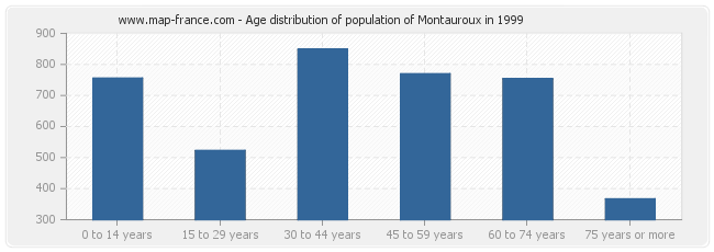 Age distribution of population of Montauroux in 1999