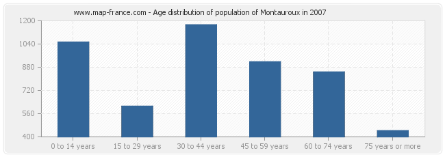 Age distribution of population of Montauroux in 2007