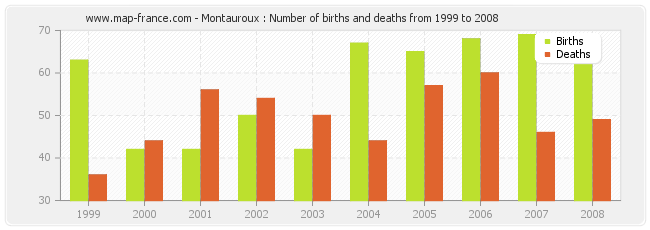 Montauroux : Number of births and deaths from 1999 to 2008