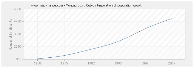 Montauroux : Cubic interpolation of population growth