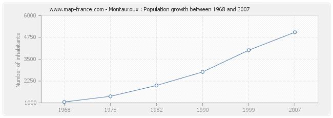 Population Montauroux