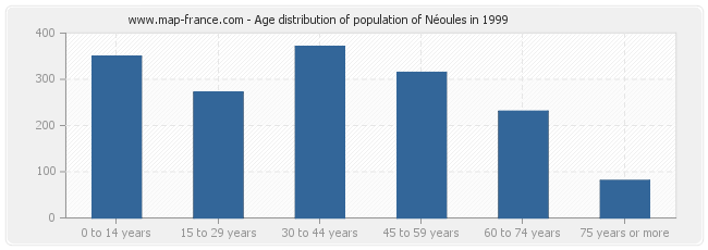 Age distribution of population of Néoules in 1999